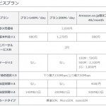PLAY SIMのAmazon専用プランが4GBまで950円という破格な件